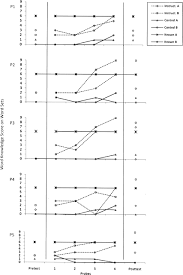 Effects Of Robust Vocabulary Instruction And Multicultural Text On