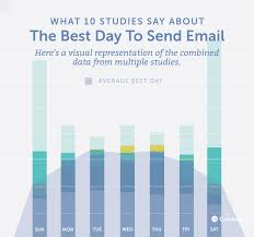 best time to send email backed by 10 data driven studies
