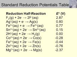 Standard Reduction Potentials Table Chapter 18 Electrochemistry Ppt Online Download