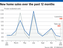 new private home sales sluggish but experts see bright spots