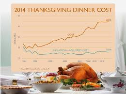 2014 cost of thanksgiving dinner the farmer s usa