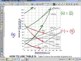 solutions table g solubility curves youtube