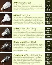 forever led light indiegogo