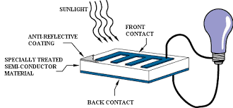 how do photovoltaics work science mission directorate