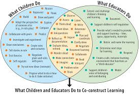 Responsibilities Of A Daycare Teacher 1 2 Play Based Learning In A Culture Of Inquiry Ontario Ca