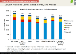 nissan leaf battery capacity 7 u201310 lithium ion battery supply chain charts cleantechnica