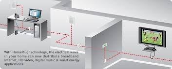 using your electrical wiring for networking the family helpdesk