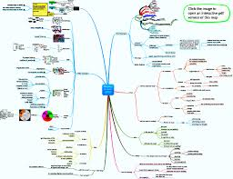 information mapping mapping landscape mindmapping other goodness