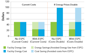 types and prices types of energy and water cost savings that can be used to pay for
