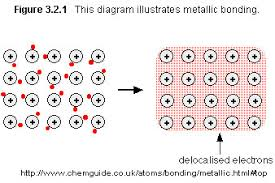 Atoms Bonding And The Periodic Table Chemical Bonds In Molecular Atoms