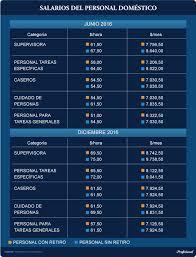 aumento el salario para empleadas domesticas 2016 en uruguay escala salarial y salario por hora servicio domestico 2017 buscar
