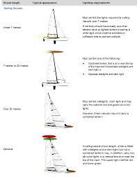 sa gov au navigation lights