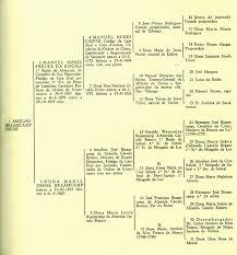pedigree chart wikipedia