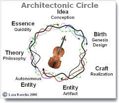 zaha hadid philosophy zaha hadid design concepts and theory ideas are clumpy but she is