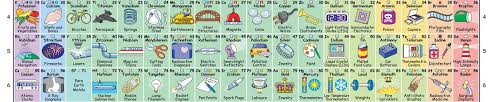 P Table Com New Interactive Periodic Table Shows How Each Element Influences