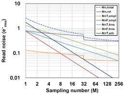 sensors special issue photon counting image sensors