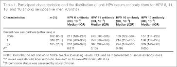 Serum Hpv table 1 from human papillomavirus hpv 6 11 16 and 18