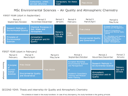 dissertation topics in biotechnology air quality and atmospheric chemistry wur major air quality and atmospheric chemistry