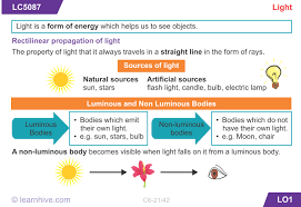 light and shadows lesson plans learnhive cbse grade 6 science light shadows and reflections