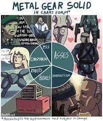 Mgs Meme - metal gear solid in chart form by plus5pencil on deviantart