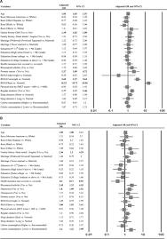 association of gender specific risk factors in metabolic and