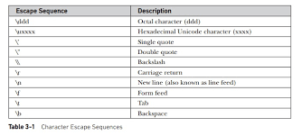 Unicode Character Table A Closer Look At Literals Study Material Lecturing Notes