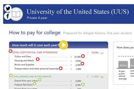 When Do College Award Letters Come Out Infographic Map Out Your Financial Aid Award Letter Paying For