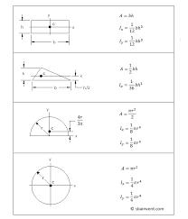 cross sectional moment of inertia area moment of inertia