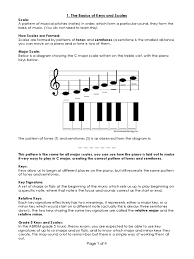 piano key notes music theory course week 1 abrsm grade 5 from scratch minor