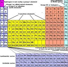 Why Was The Periodic Table Developed The Periodic Chart Of Table Of The Elements Wyzant Resources