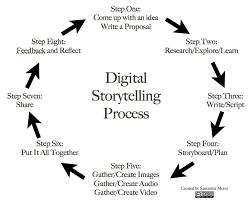 how to write a policy proposal paper edtechteacher 8 steps to great digital storytelling edtechteacher