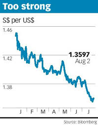 Usd To Sgd Singapore Dollar Surge Leaves Market Expecting Pullback In H2