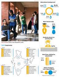 Best B India U0027s Best B Schools In 2015