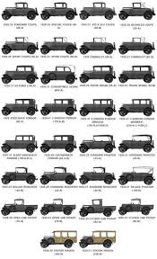 different types of ford f150 the many different styles of the ford model a ford models ford