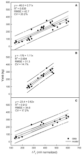 use of cordon wire tension for static and dynamic prediction of