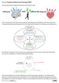 what is cbt worksheet describing the basics of cognitive