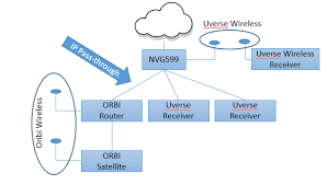 solved orbi and uverse wireless receivers netgear communities