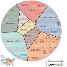State Flag Of Alaska How Much Each State Contributes To The Us Economy Business Insider