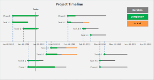 project management timeline excel templates u2013 project management