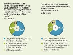 umfrage reicht die rente als umfrage immer noch zu viele flüchtlinge