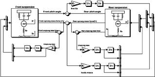 block diagram of a half car model for suspension system