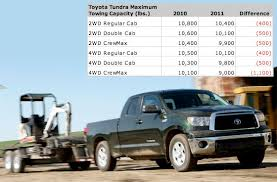 2011 dodge ram towing capacity toyota lowers tundra tow ratings gains credibility pickuptrucks