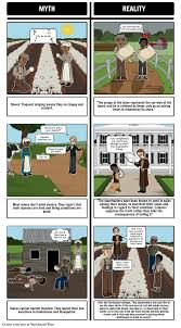 narrative of the life of frederick douglass summary u0026 activities