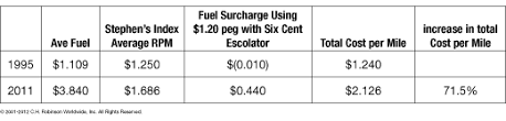 truckload fuel surcharge table anatomy of a fuel surcharge program part 4