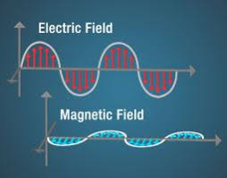 anatomy of an electromagnetic wave science mission directorate