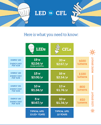 Type G Led Light Bulb by Led Vs Cfl Bulbs Which Is More Energy Efficient