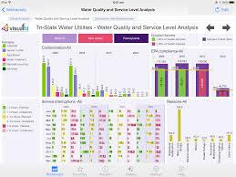 tableau dashboards visual bi solutions