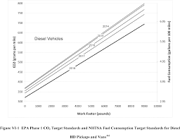 federal register greenhouse gas emissions and fuel efficiency