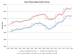 new single family home size increases at the start of 2015 eye