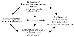 Methods Of Controlling Plant Diseases - chapter 7 health issues related to drainage water management